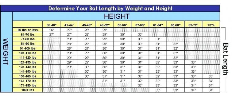 A table for choosing the size of the bat according to your weight and height.